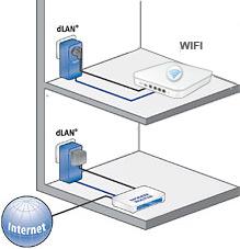 réseau réalisé grâce au CPL et au WIFI