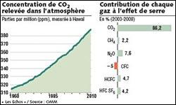 concentration de CO2 dans l'atmosphère