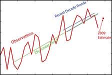 anomalies des températures (en °C, par rapport à la moyenne)