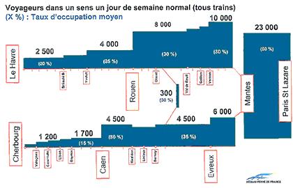 2.500 voyageurs font la liaison Le Havre-Paris, 8.000 font la liaison Rouen-Paris. Entre Mantes et Paris, le taux d'occupation des trains n'est que de 50%. En revanche, ce sont 70.000 voyageurs qui empruntent quotidiennement les lignes ferroviaires régionales (TER).