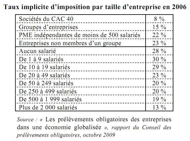 taux implicite d'imposition par tailles d'entreprise