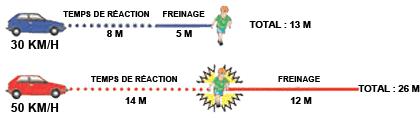 La limite de 30 km/h permet de réduire de moitié la distance de freinage. Source : ville30.org