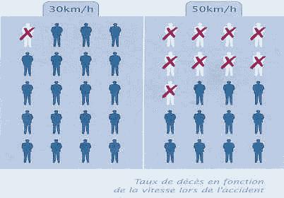 Lors d'un choc avec un piéton ou un cycliste à 50 km/h le risque de décès est multiplié par 9 par rapport à un choc à 30 km/h ! Source : ville30.org