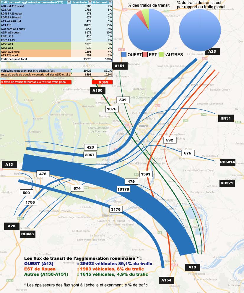 trafic de transit de l'agglomération rouennaise
