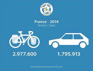 En France en 2014, le nombre de vélos vendus a dépassé celui des voitures.