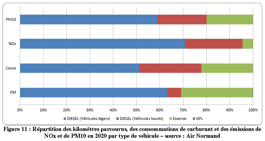air-normand-repartitition-emissions-km